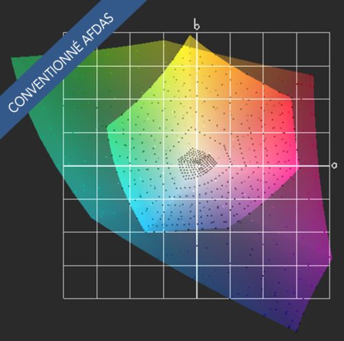 Gestion des couleurs pré-presse